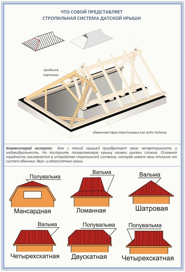 Как покрыть четырехскатную крышу своими руками 636