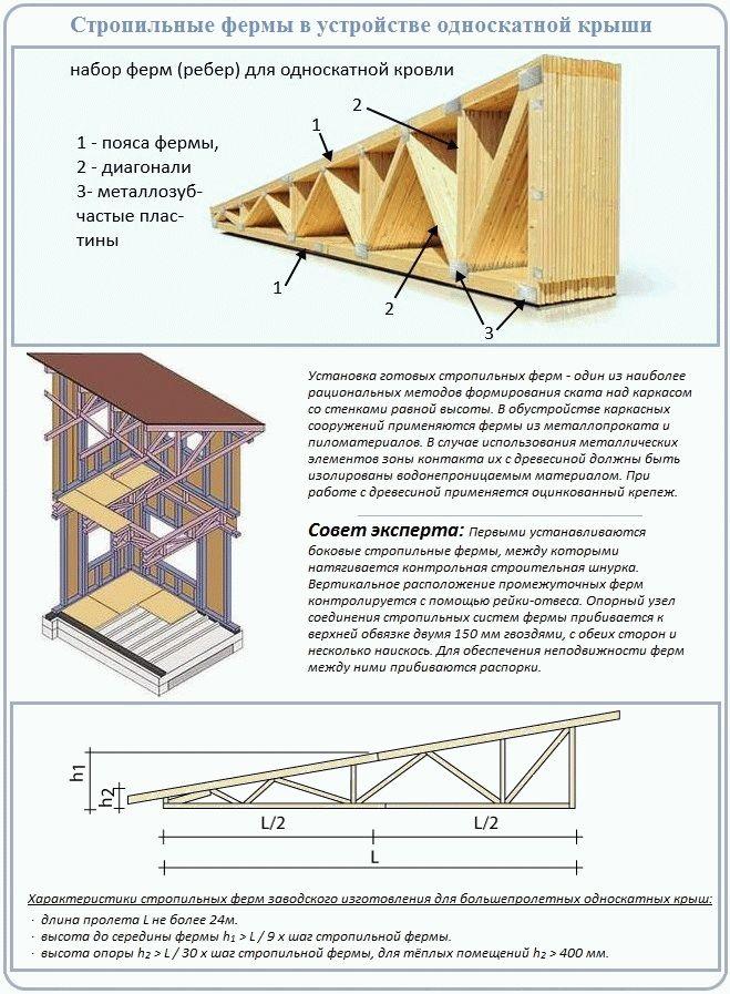 Как построить односкатную крышу своими руками пошаговая инструкция 25