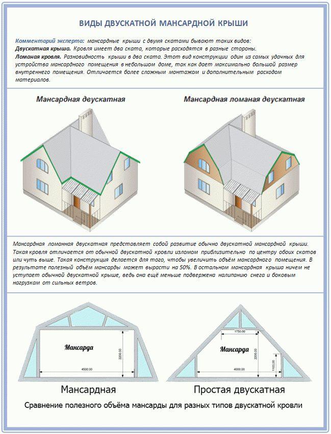 Как сделать мансарду в двускатной крыше 105