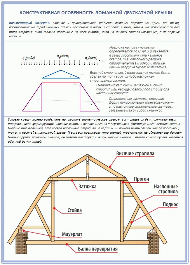 Монтаж двухскатной крыши с мансардой своими руками 29