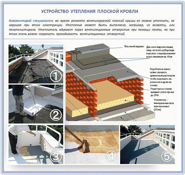 Плоская крыша в частном доме своими руками утепление