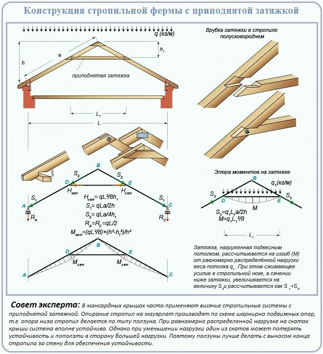 Стропила для двухскатной крыши своими руками инструкция 85