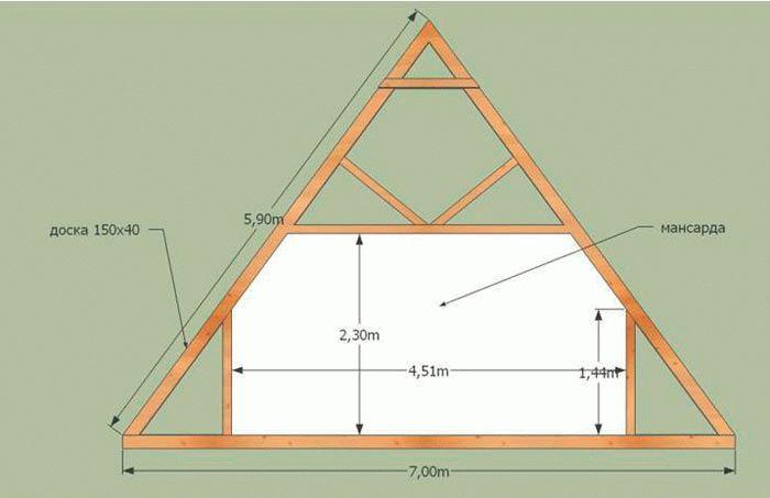 Устройство двухскатной мансардной крыши своими руками 20
