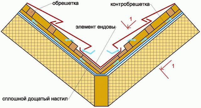 ustroystvoendovisxemastropilnoysistemivn_4F1F5BCA.jpg
