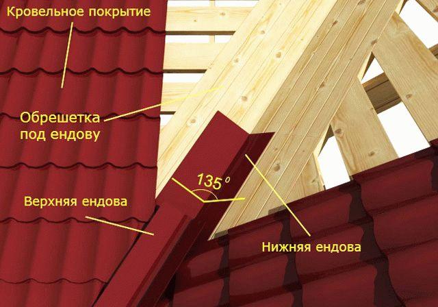 ustroystvoendovisxemastropilnoysistemivn_5A3AC85E.jpg