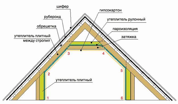 Утепление потолка мансарды своими руками 843