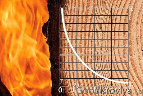 Антисептик антипирен для древесины технические характеристики