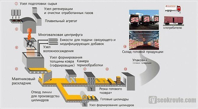 Базальтовые плиты технические характеристики