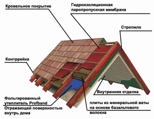 Утепление крыши гаража снаружи