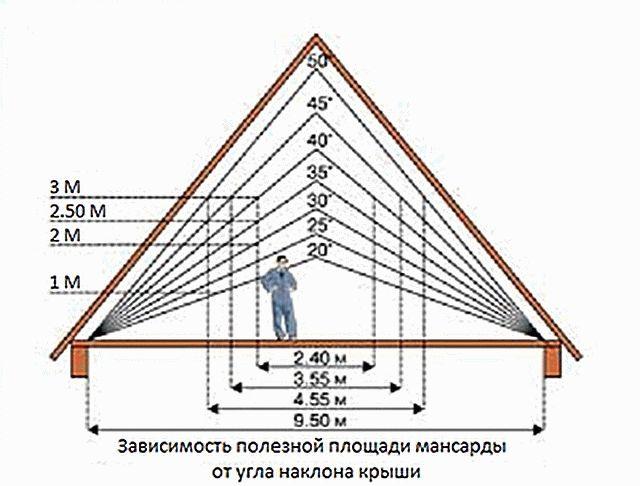 Двухскатная крыша для бани – этапы строительства. Жми!