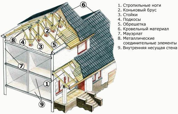 Мансардная крыша двухскатная