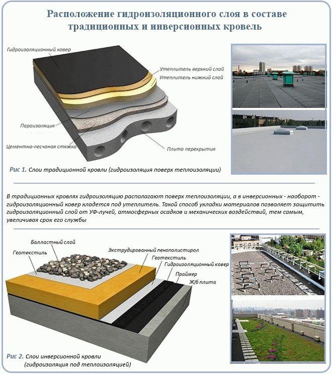 Обмазочная отзывы водостоп гидроизоляция глимс