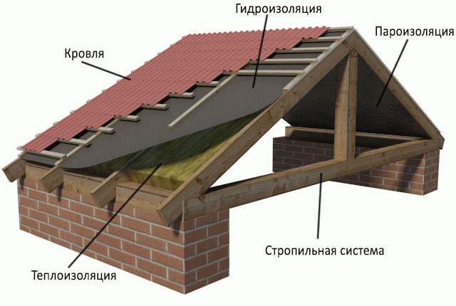 Гидроизоляция на крышу под профнастил