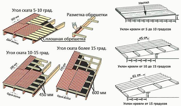 Здания гидроизоляция фундамента эксплуатируемого
