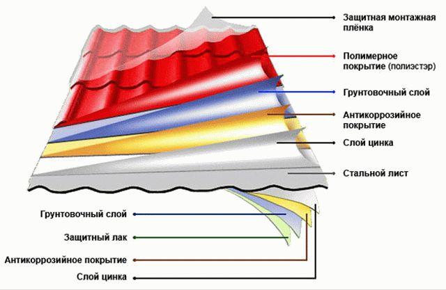 Кровля из металлочерепицы своими руками — крыша из металлочерепицы