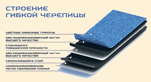 Виды рубероида на крышу