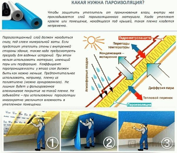 Как правильно положить пароизоляцию на потолок