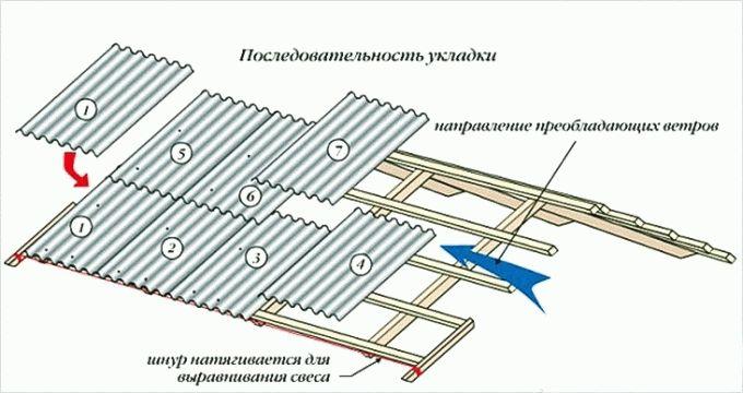 Как закрывать крышу шифером