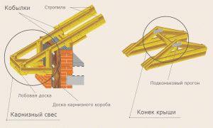 Кобылка в стропильной системе