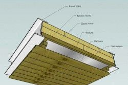 Утепление крыши в бане, как правильно утеплить крышу в бане своими руками