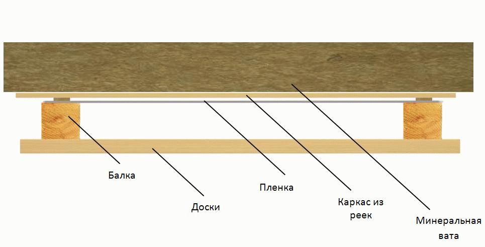 Утепление крыши бани ответственный процесс