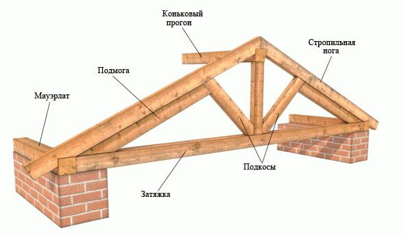Крепления для стропильной системы крыши