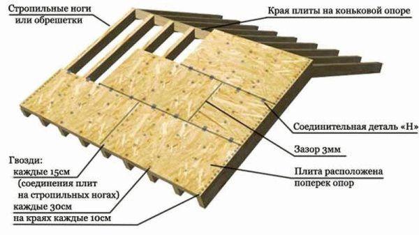 Пароизоляции из пленки гэсн устройство стен