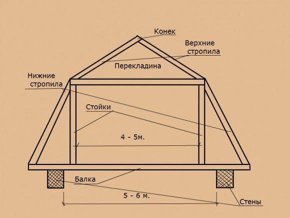 Двухскатная ломаная крыша своими руками