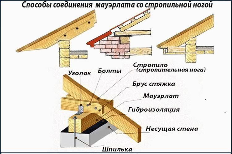 Горизонтальная распорная балка мансардная крыша