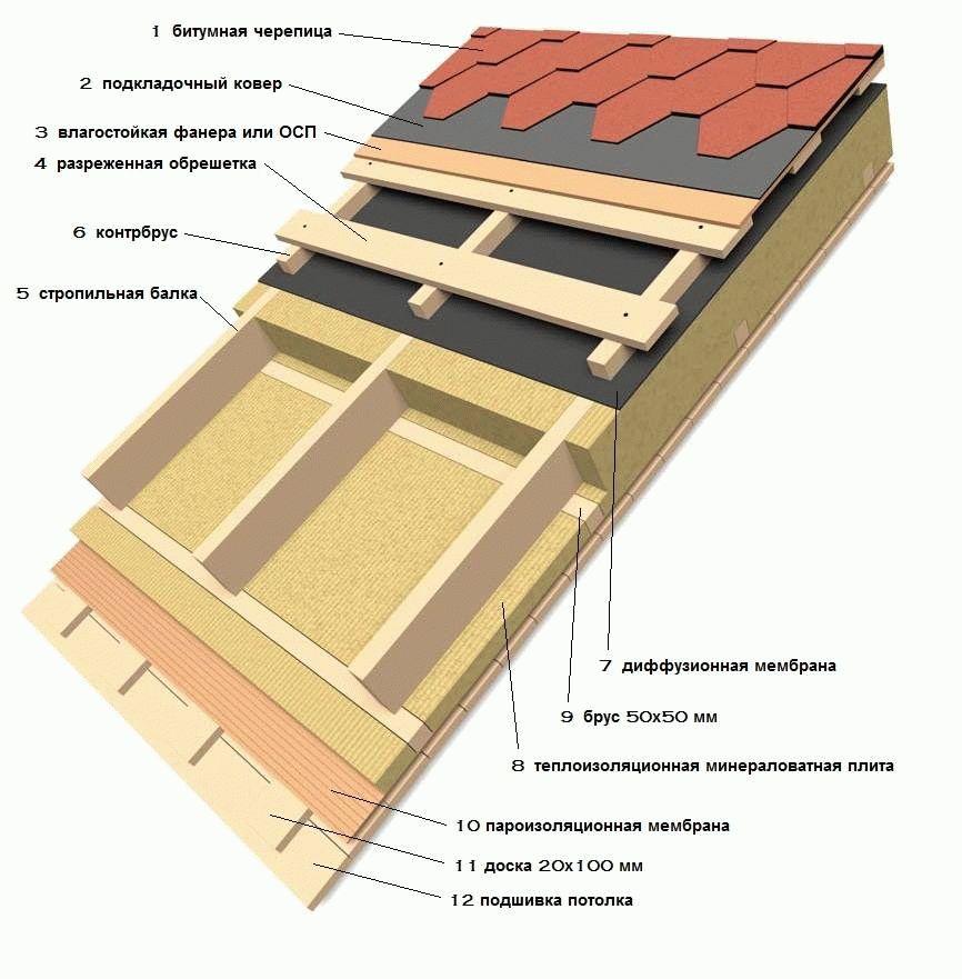 Как делать стропила односкатной крыши