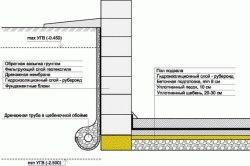 Чем отличается пароизоляция от гидроизоляции для стен