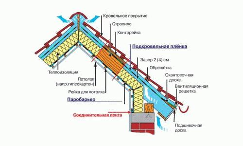 Как отличить гидроизоляцию от пароизоляции