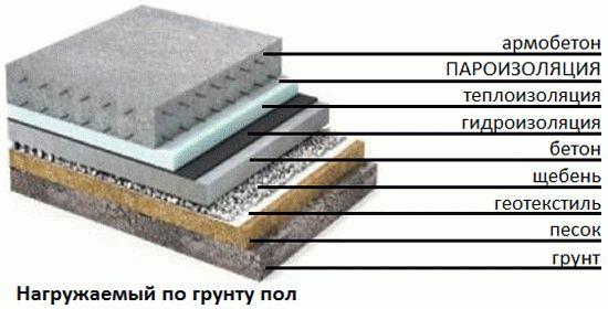 Рулонная парогидроизоляция для бетонной стяжки под утеплитель колера для краски стен