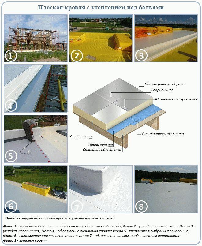 Конструкции плоских крыш чертежи фото