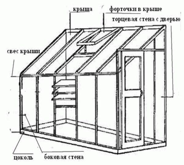 Пристенная теплица с односкатной крышей своими руками