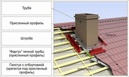 Обход трубы на крыше из металлочерепицы