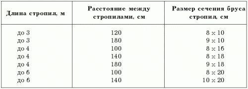 Возведение обрешетки под асбоцементные листы