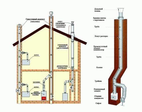 Проектирование дымоходов газовых котлов банные дымоходы в стену