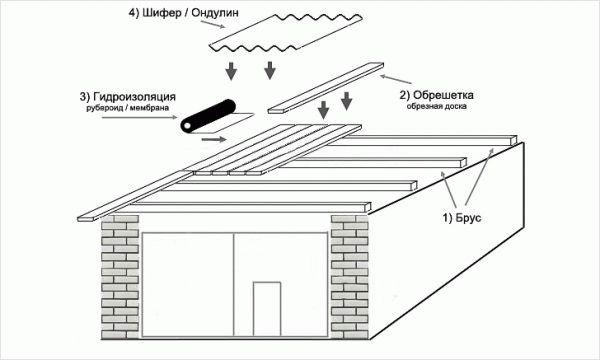 Крыши идеальный ремонт