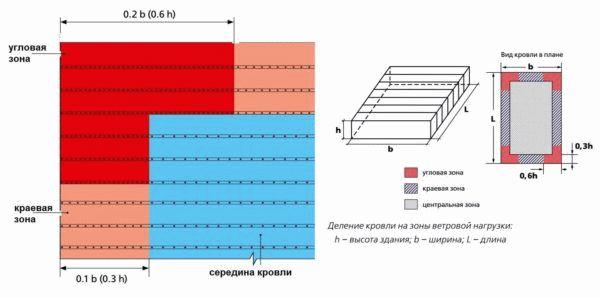Кровельных в цены новороссийске материалов завод