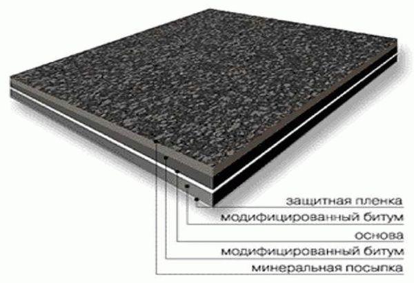 Рулонные покрытия для крыши