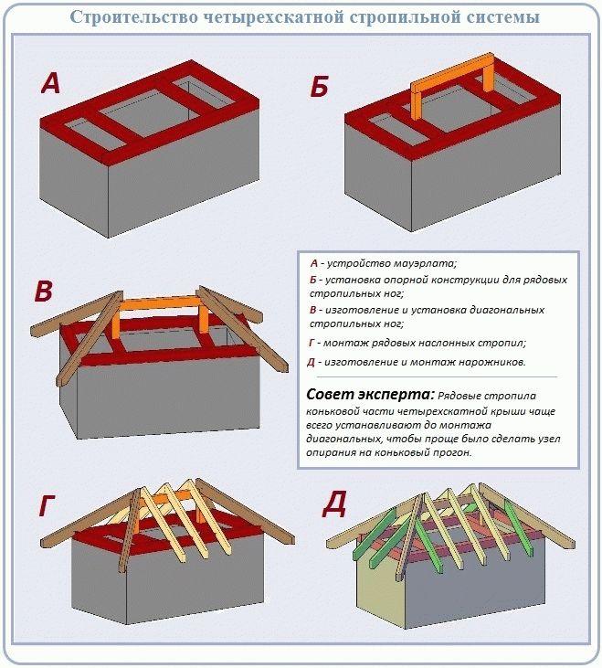 устройство монтаж четырёхскатной крыши графика функции