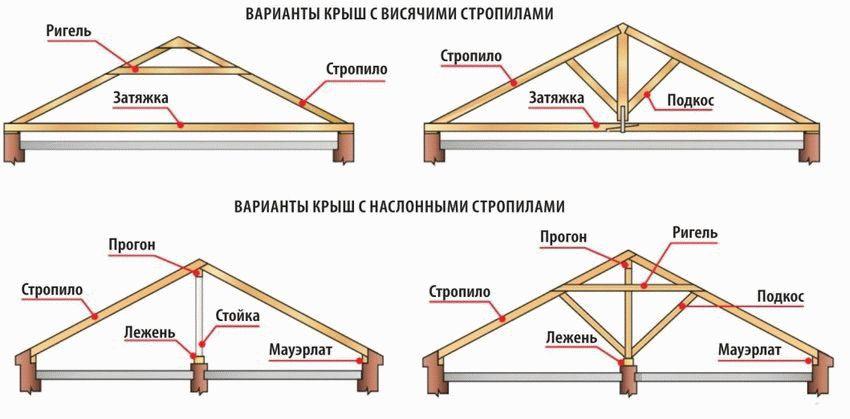 Стропила для двухскатной крыши своими руками: монтаж стропильной системы, установка и крепление и расчет длины стропил