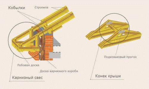 Сечение стропил двускатной крыши