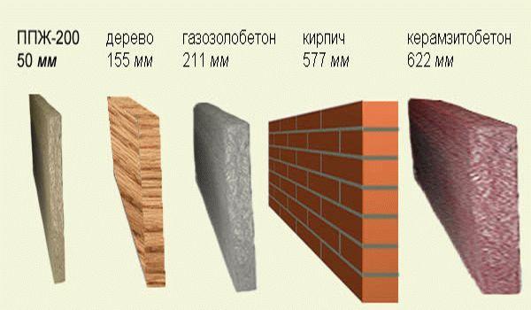 какой толщины должны быть стены