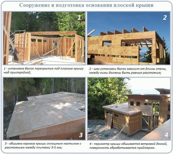 открытки днем конструкции плоских крыш чертежи фото видео фото теперь