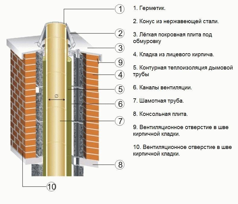 Как утеплить оцинкованную трубу дымохода как правильно сделать кирпичный дымоход в бане