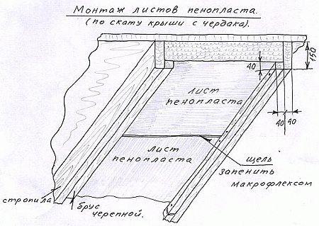 Красноярск фольгированная пароизоляция