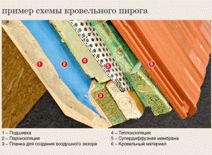 Код по окдп ремонт кровли здания